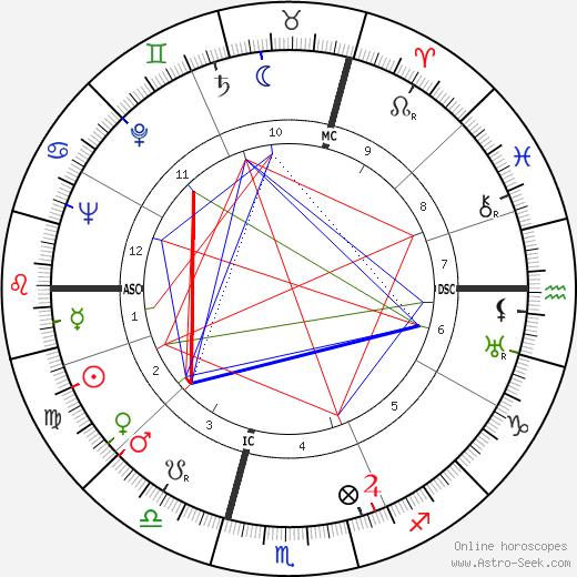 Robert Chazal birth chart, Robert Chazal astro natal horoscope, astrology