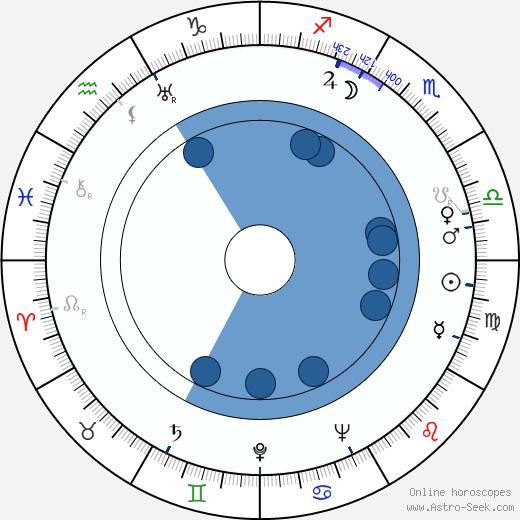 Rose Rauch wikipedia, horoscope, astrology, instagram