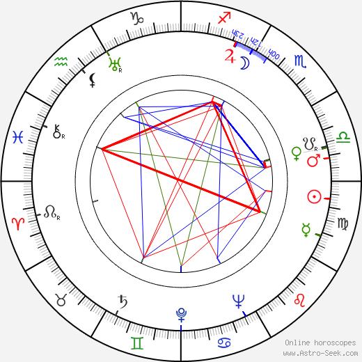 Rose Rauch день рождения гороскоп, Rose Rauch Натальная карта онлайн