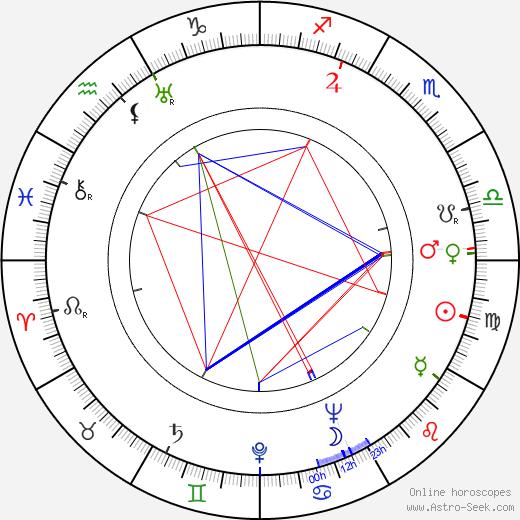 Václav Fišer tema natale, oroscopo, Václav Fišer oroscopi gratuiti, astrologia