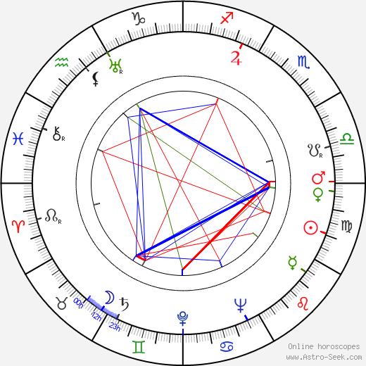 Valdeko Ratassepp birth chart, Valdeko Ratassepp astro natal horoscope, astrology