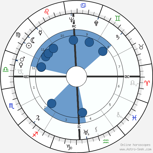 William Everson wikipedia, horoscope, astrology, instagram