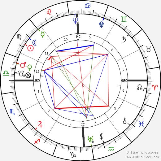 William Everson tema natale, oroscopo, William Everson oroscopi gratuiti, astrologia