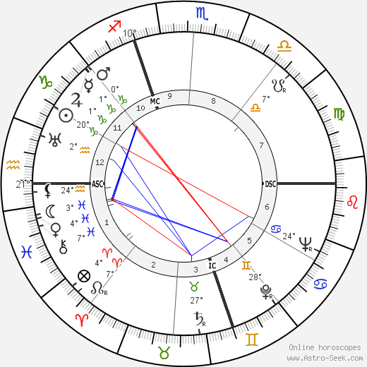 Alberto Bertuzzi birth chart, biography, wikipedia 2018, 2019