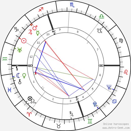 Alberto Bertuzzi astro natal birth chart, Alberto Bertuzzi horoscope, astrology