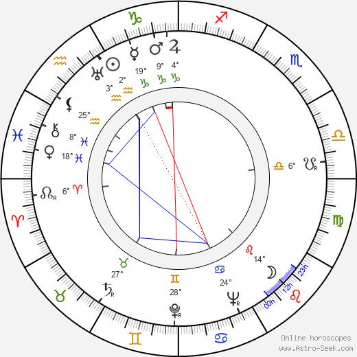 Christian Lude birth chart, biography, wikipedia 2019, 2020