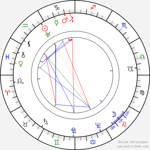 Christian Lude astro natal birth chart, Christian Lude horoscope, astrology