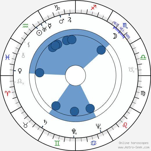 Daniel Taradash wikipedia, horoscope, astrology, instagram