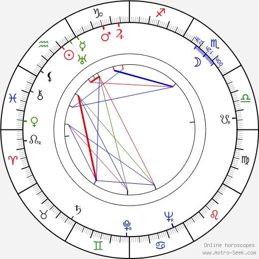 Daniel Taradash birth chart, Daniel Taradash astro natal horoscope, astrology
