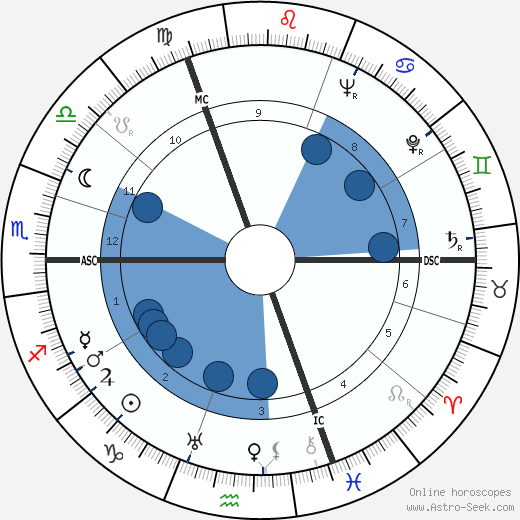 Félix Brunet wikipedia, horoscope, astrology, instagram
