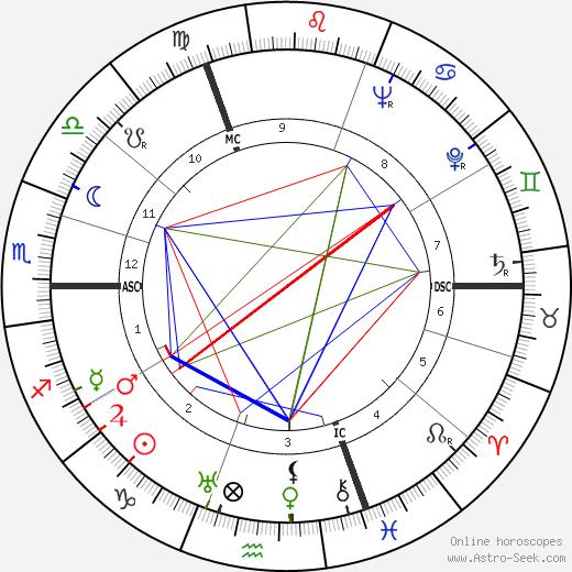 Félix Brunet tema natale, oroscopo, Félix Brunet oroscopi gratuiti, astrologia