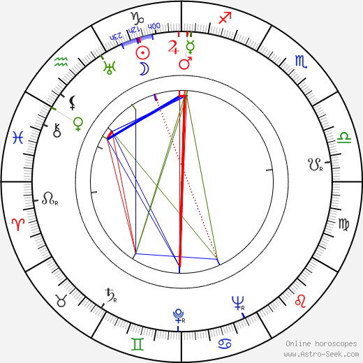 Francis De Wolff tema natale, oroscopo, Francis De Wolff oroscopi gratuiti, astrologia