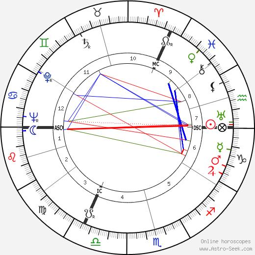 Henry Bauchau astro natal birth chart, Henry Bauchau horoscope, astrology