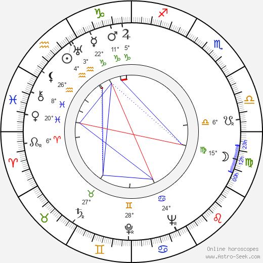 Ivan Ryzhov birth chart, biography, wikipedia 2019, 2020