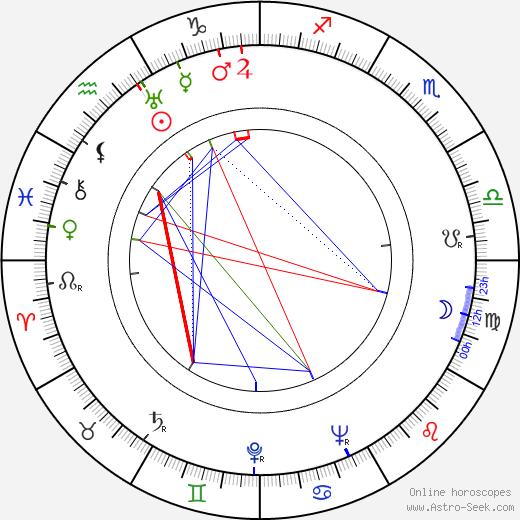 Ivan Ryzhov birth chart, Ivan Ryzhov astro natal horoscope, astrology