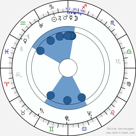 Jack Hannah wikipedia, horoscope, astrology, instagram