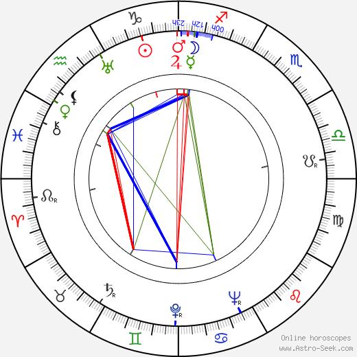 Jack Hannah день рождения гороскоп, Jack Hannah Натальная карта онлайн