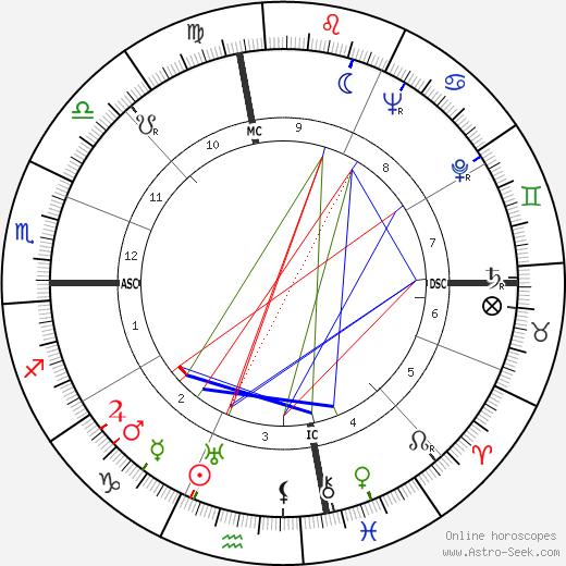 Jean-Michel Atlan tema natale, oroscopo, Jean-Michel Atlan oroscopi gratuiti, astrologia