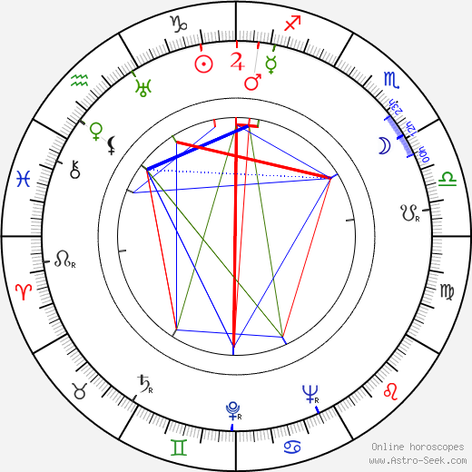 Kien Shih astro natal birth chart, Kien Shih horoscope, astrology