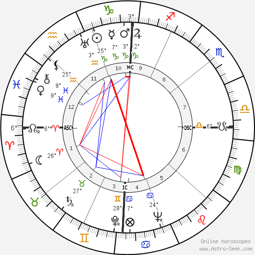 Lloyd Bridges birth chart, biography, wikipedia 2020, 2021