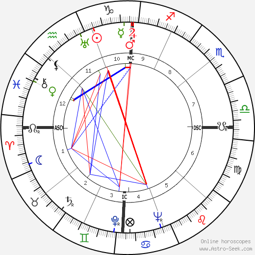Lloyd Bridges birth chart, Lloyd Bridges astro natal horoscope, astrology