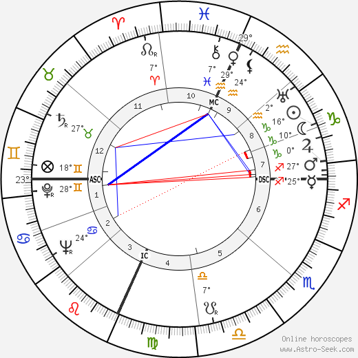 Loretta Young birth chart, biography, wikipedia 2019, 2020