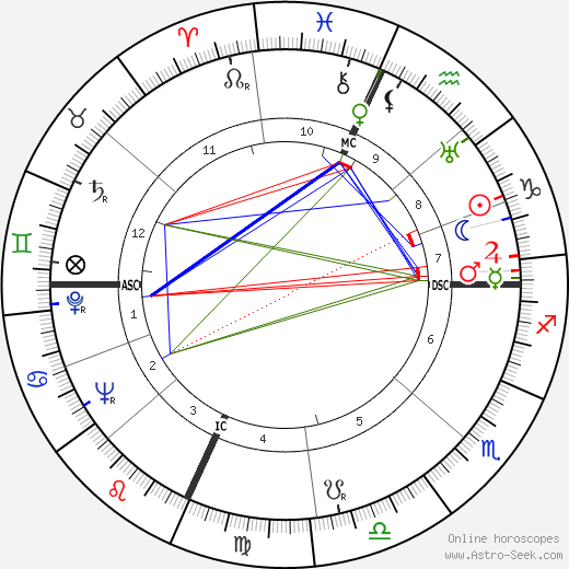 Loretta Young astro natal birth chart, Loretta Young horoscope, astrology