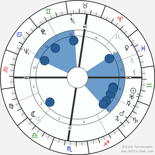 Mario Riva wikipedia, horoscope, astrology, instagram