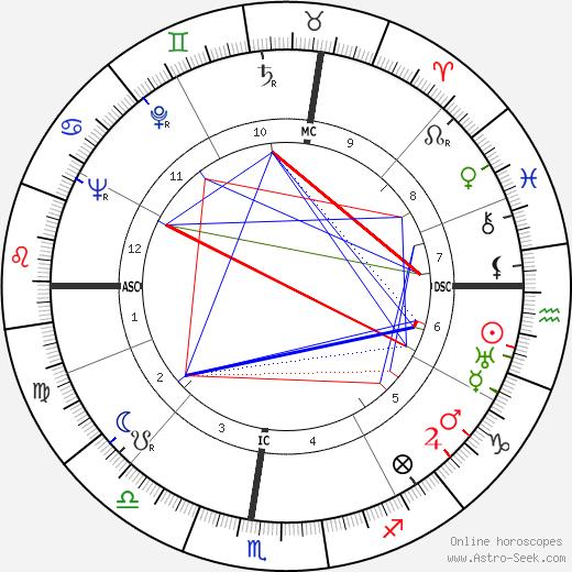 Mario Riva tema natale, oroscopo, Mario Riva oroscopi gratuiti, astrologia