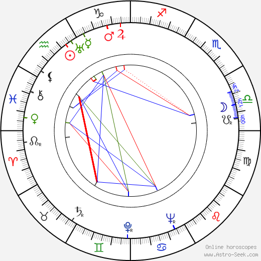 Michael Ripper astro natal birth chart, Michael Ripper horoscope, astrology