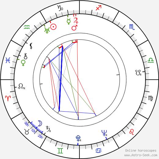 Obrad Gluscevic tema natale, oroscopo, Obrad Gluscevic oroscopi gratuiti, astrologia