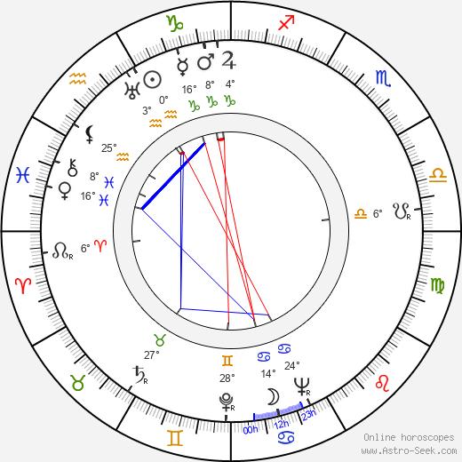 Oiva Ketonen birth chart, biography, wikipedia 2019, 2020