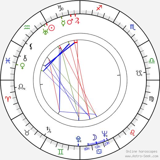 Oiva Ketonen astro natal birth chart, Oiva Ketonen horoscope, astrology