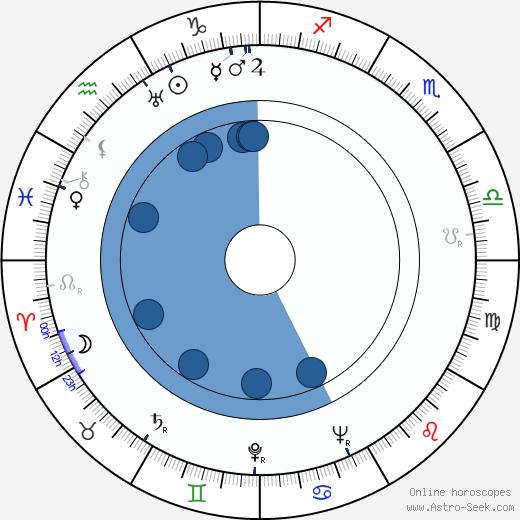 Patricia Farr wikipedia, horoscope, astrology, instagram