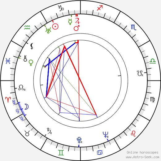 Patricia Farr birth chart, Patricia Farr astro natal horoscope, astrology