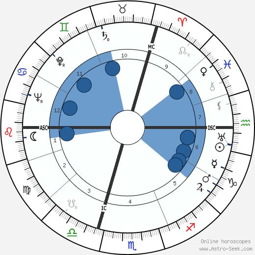 Raymond Villey wikipedia, horoscope, astrology, instagram
