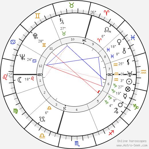 Raymond Villey birth chart, biography, wikipedia 2020, 2021