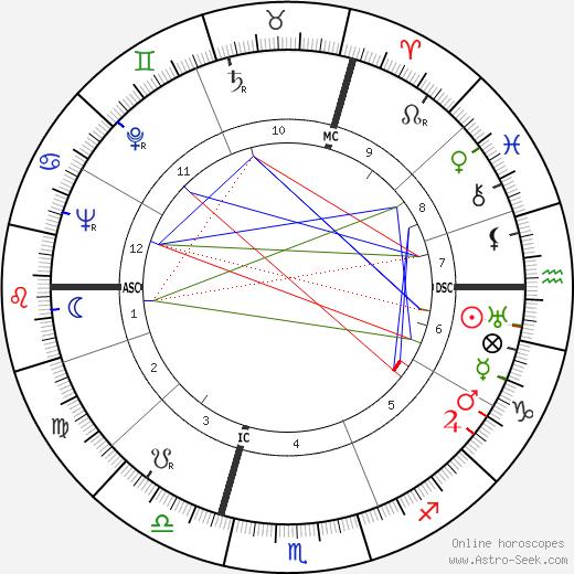 Raymond Villey birth chart, Raymond Villey astro natal horoscope, astrology