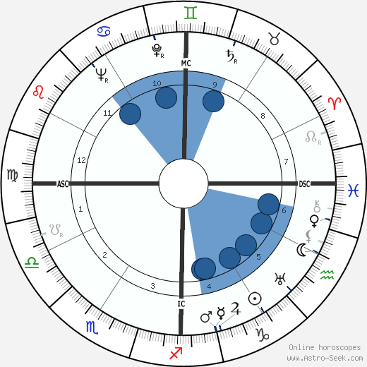 Richard Nixon wikipedia, horoscope, astrology, instagram