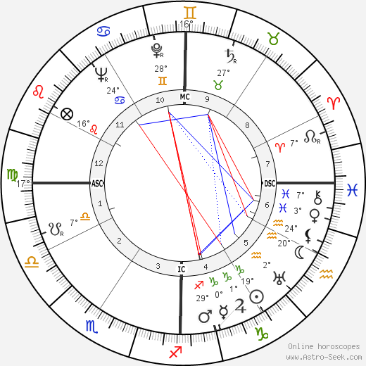 Richard Nixon birth chart, biography, wikipedia 2018, 2019