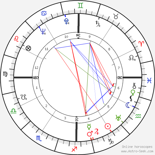 Richard Nixon astro natal birth chart, Richard Nixon horoscope, astrology