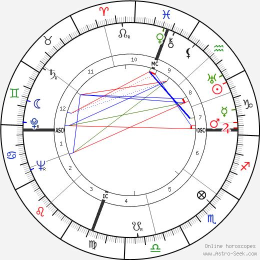 Saro Urzì tema natale, oroscopo, Saro Urzì oroscopi gratuiti, astrologia