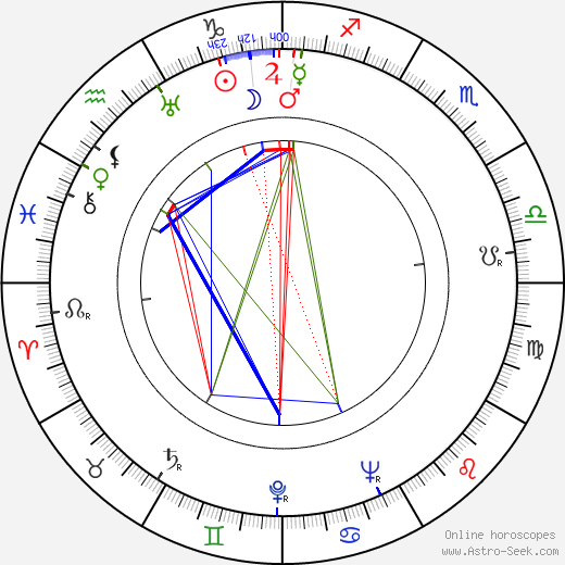 Tom Brown birth chart, Tom Brown astro natal horoscope, astrology