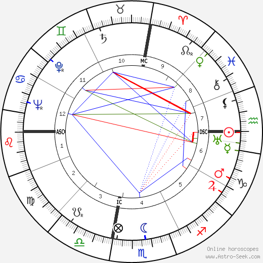 Victor Mature astro natal birth chart, Victor Mature horoscope, astrology