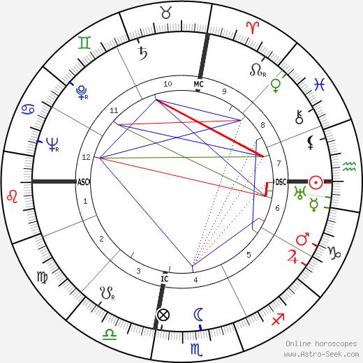 Victor Mature tema natale, oroscopo, Victor Mature oroscopi gratuiti, astrologia