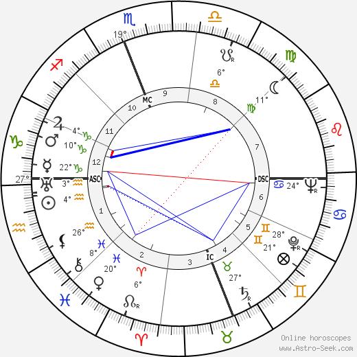 Vido Musso birth chart, biography, wikipedia 2019, 2020