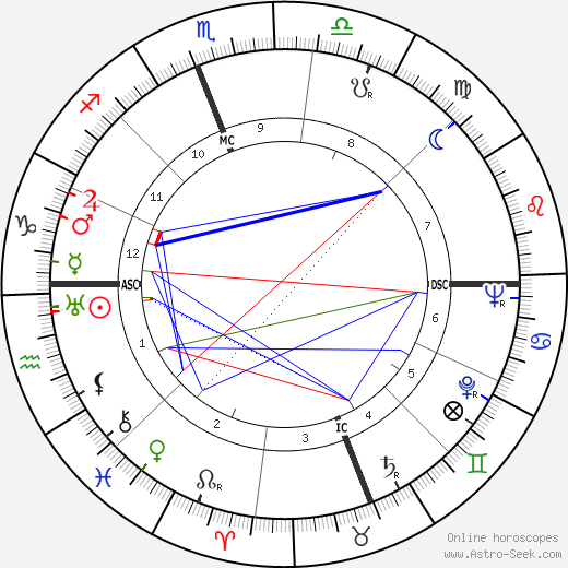 Vido Musso astro natal birth chart, Vido Musso horoscope, astrology