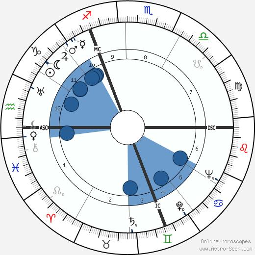 Waldemar Riefkogel wikipedia, horoscope, astrology, instagram