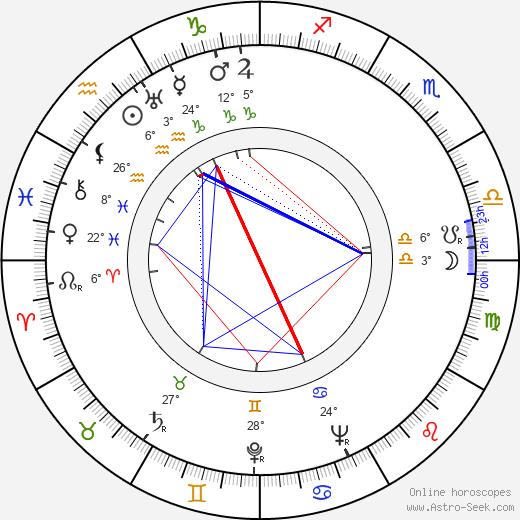 William Prince birth chart, biography, wikipedia 2020, 2021