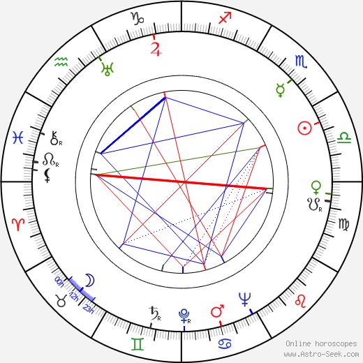 Aleksandrs Leimanis tema natale, oroscopo, Aleksandrs Leimanis oroscopi gratuiti, astrologia